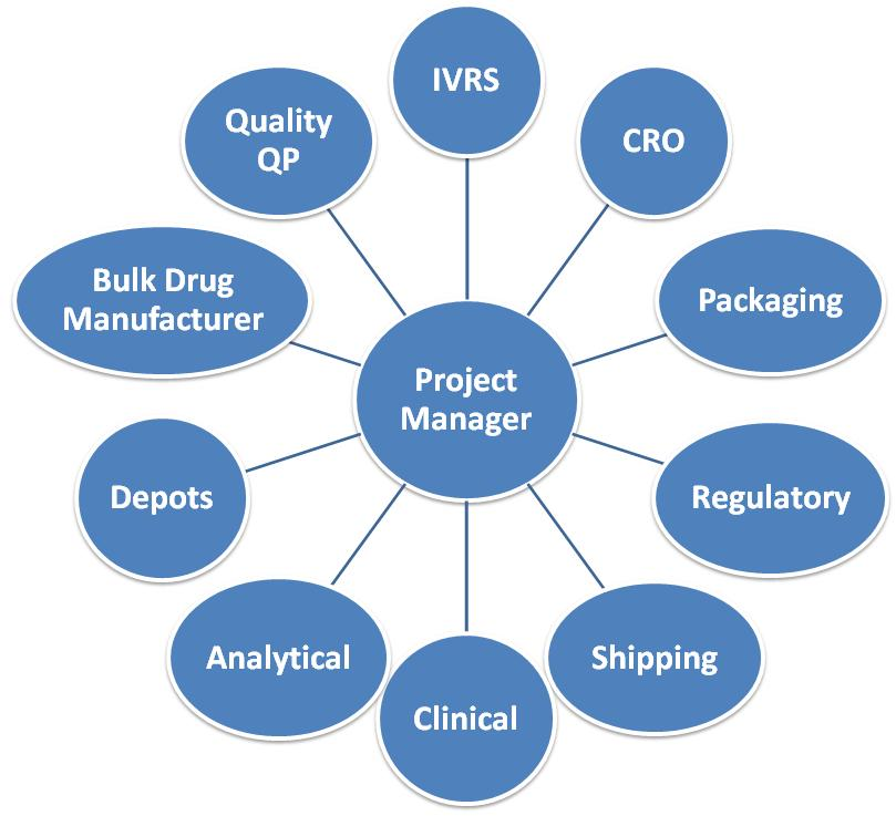 Bubble diagram for Clinical Supplies Management